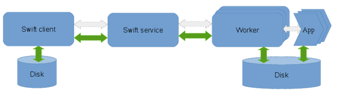 Swift User Guide