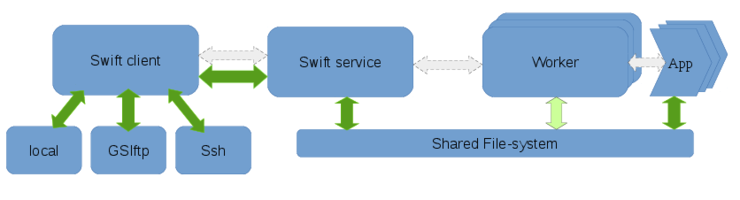 Swift User Guide